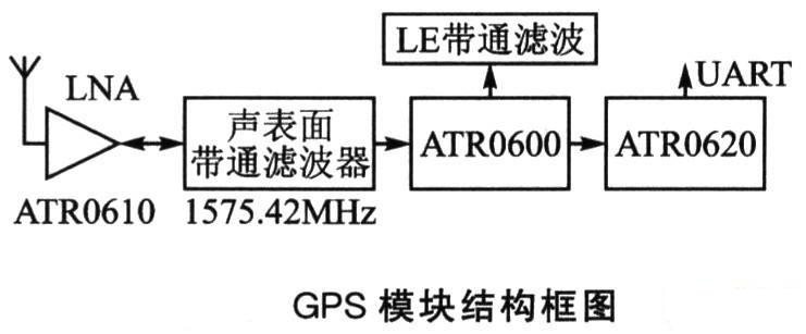 GPS模块硬件结构图.jpg